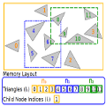 Geometry Presorting for Implicit Object Space Partitioning