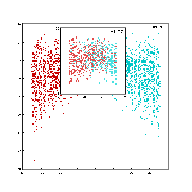 A Nested Hierarchy of Localized Scatterplots